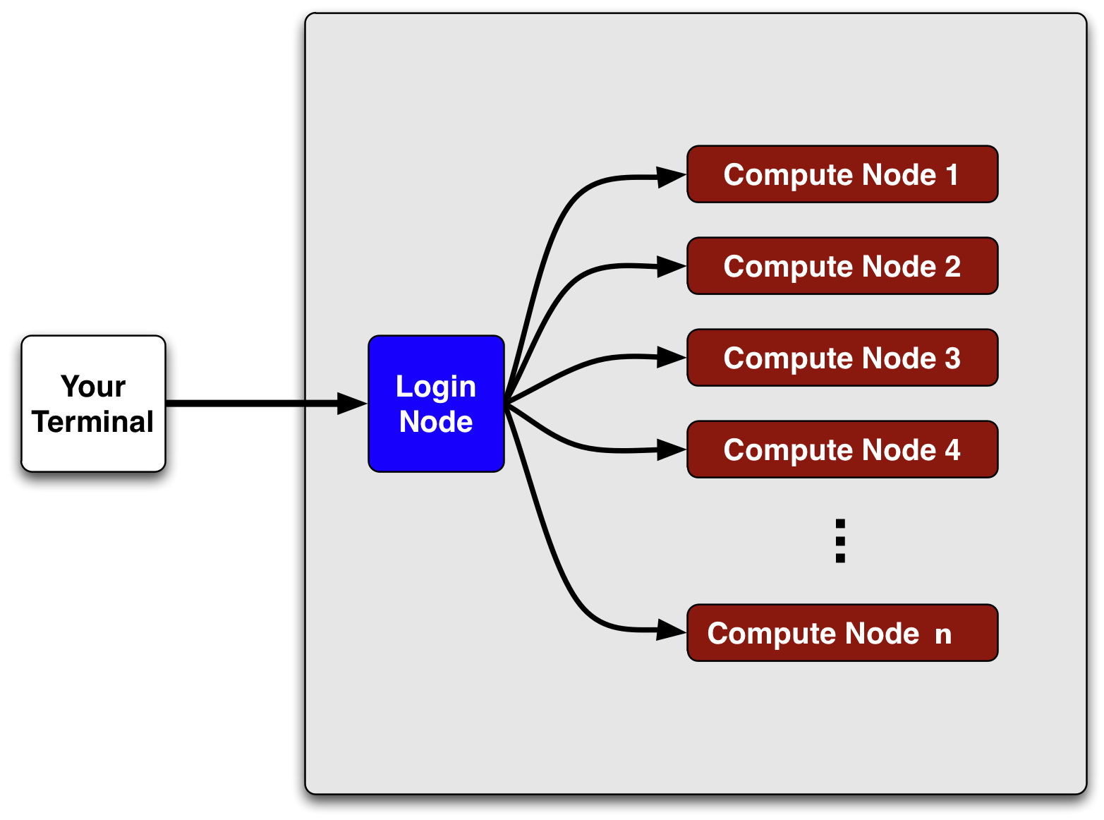 Login diagram