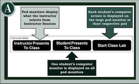 "Instructor chooses a source for displaying to the class. Choices include the instructor presenting to the class, a student presenting to the class from their own computer, or start class lab. Class lab is when each student's screen is displayed on the student pod large screen ."" width="