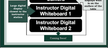 continues list of the Instructor sources to use including: Instructor digital whiteboards one and two. Includes a note that digital whiteboard two is coming soon.