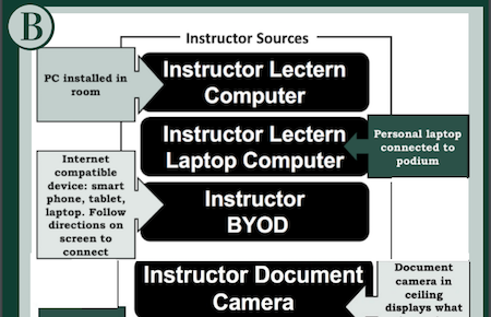 List of the Instructor sources to use including: Instructor Lectern computer, Instructor Lectern laptop computer, Instructor BYOD, Instructor Document camera