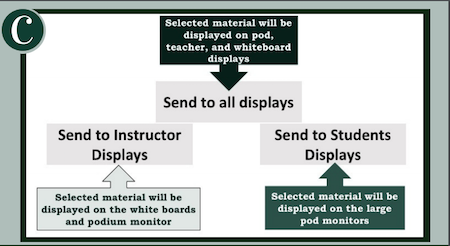 Shows options to the instructor for where they want their selected source to be displayed.