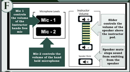 Options for controlling the volume on microphone one and two.